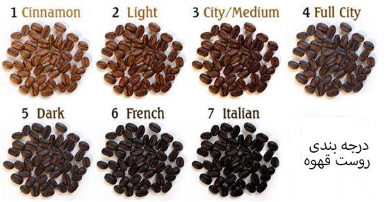 میزان رست قهوه